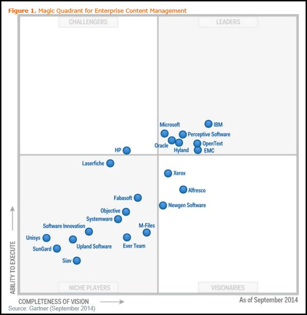 Gartner Magic Quadrant And The Big Picture Ecm Platforms